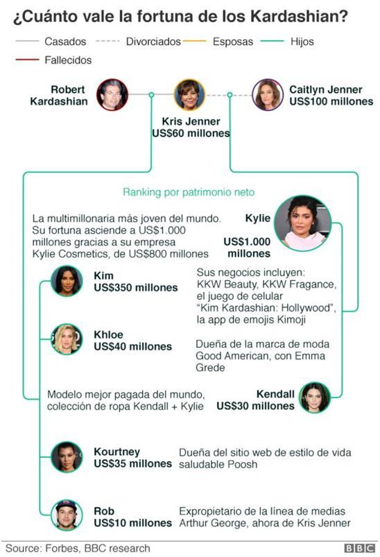 Ranking del patrimonio de la familia Kardashian – Jenner, según Forbes.