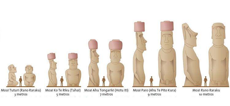 Evolución de los moáis