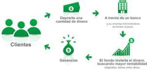 Como funcionan los Fondos Mutuos